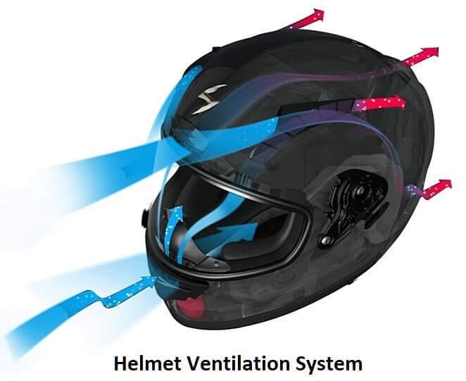 Helmet Ventilation System