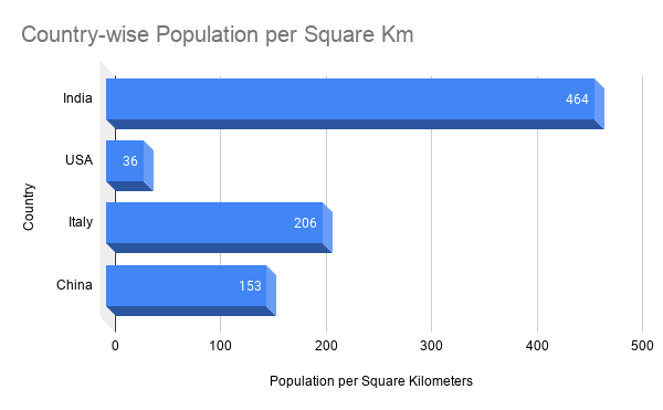 Country-wise population per square km
