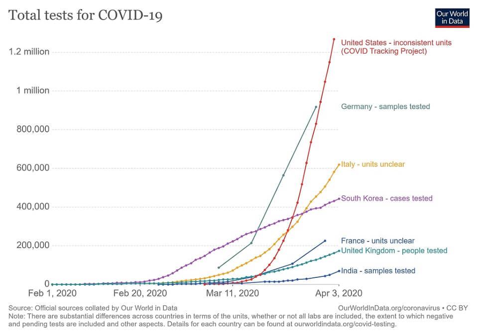Total Covid-19 tests till 3rd April 2020