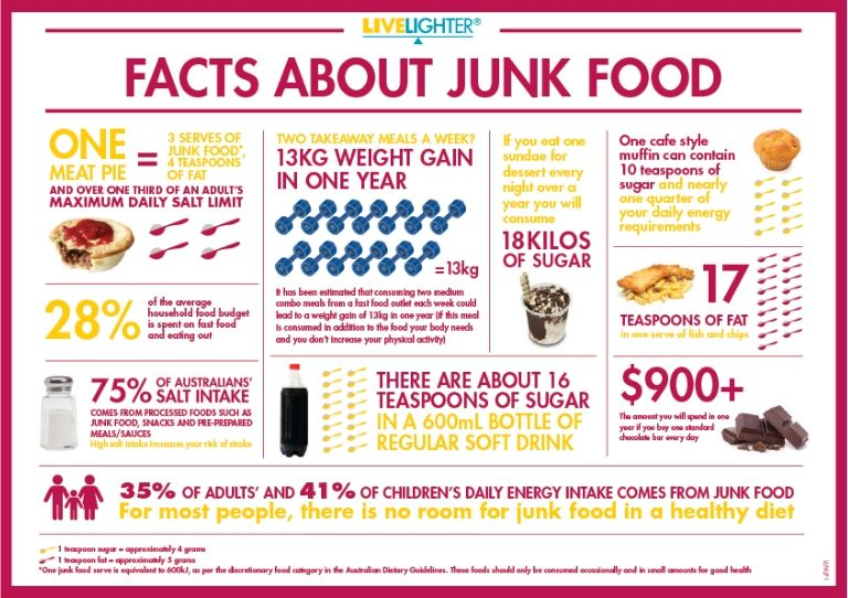 Facts about Junk Food