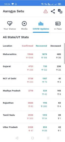 Aarogya Setu App Covid Update Statewise