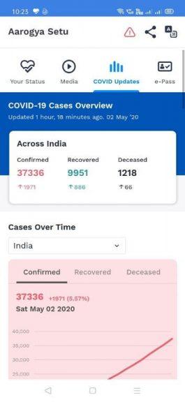 Aarogya Setu App Covid Updates total